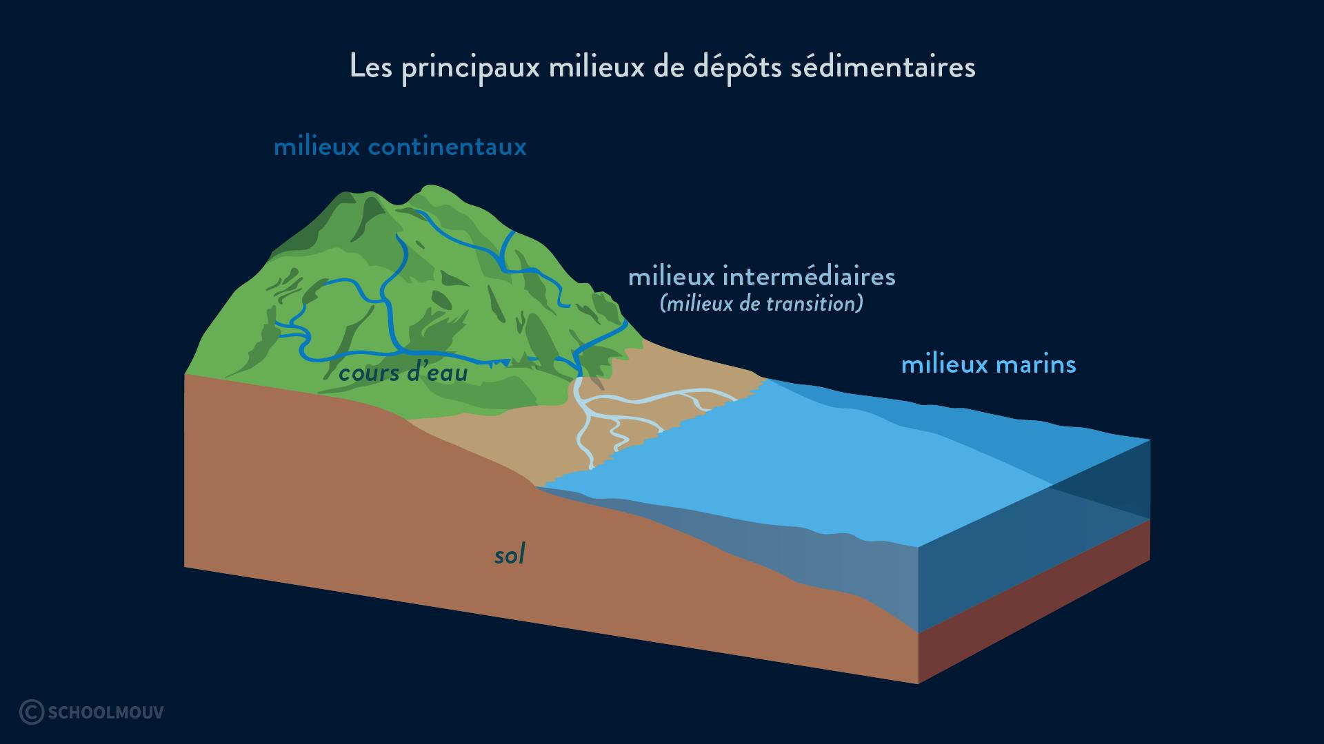 milieux dépôts sédimentaires