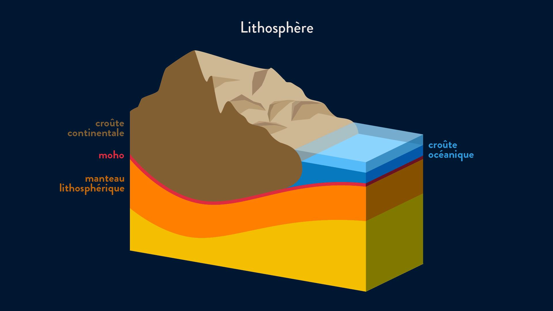 lithosphère croûte océanique croûte continentale moho manteau
