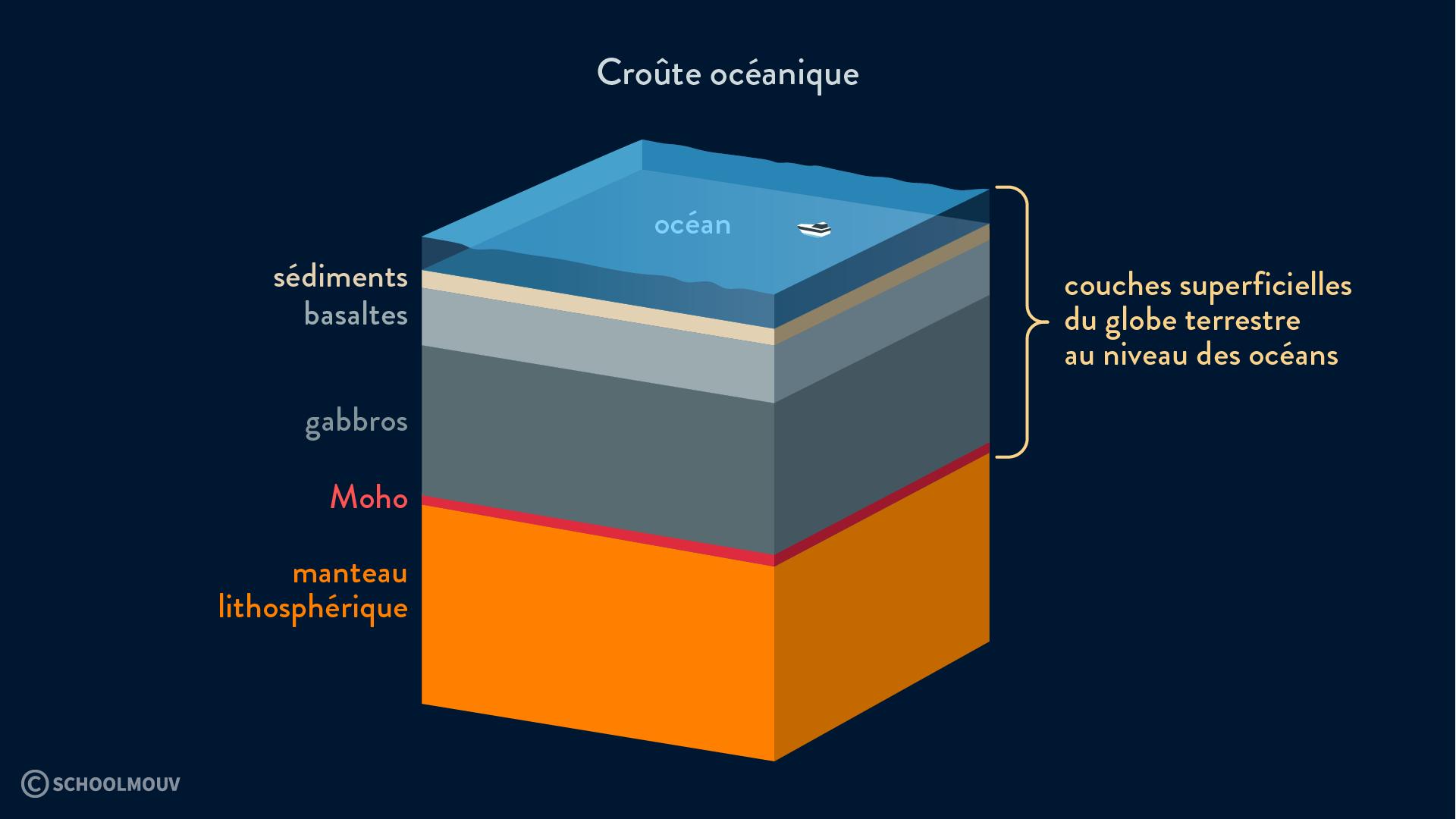 croûte océanique moho manteau sédiments