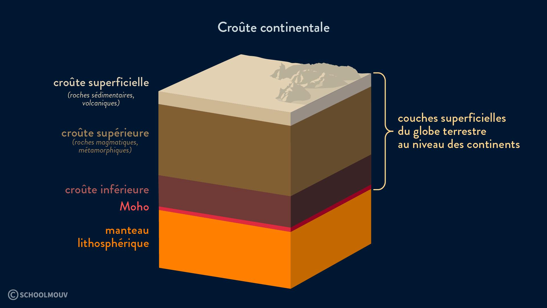 croûte continentale moho manteau sédiments