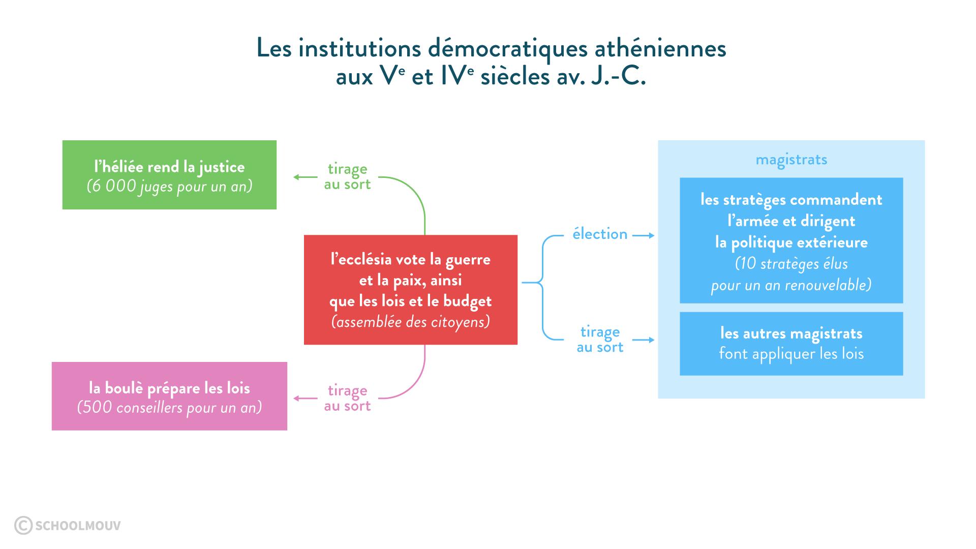 Schéma des institutions démocratiques athéniennes au Ve et IVe siècles av. J.-C. - Histoire - 2de- SchoolMouv