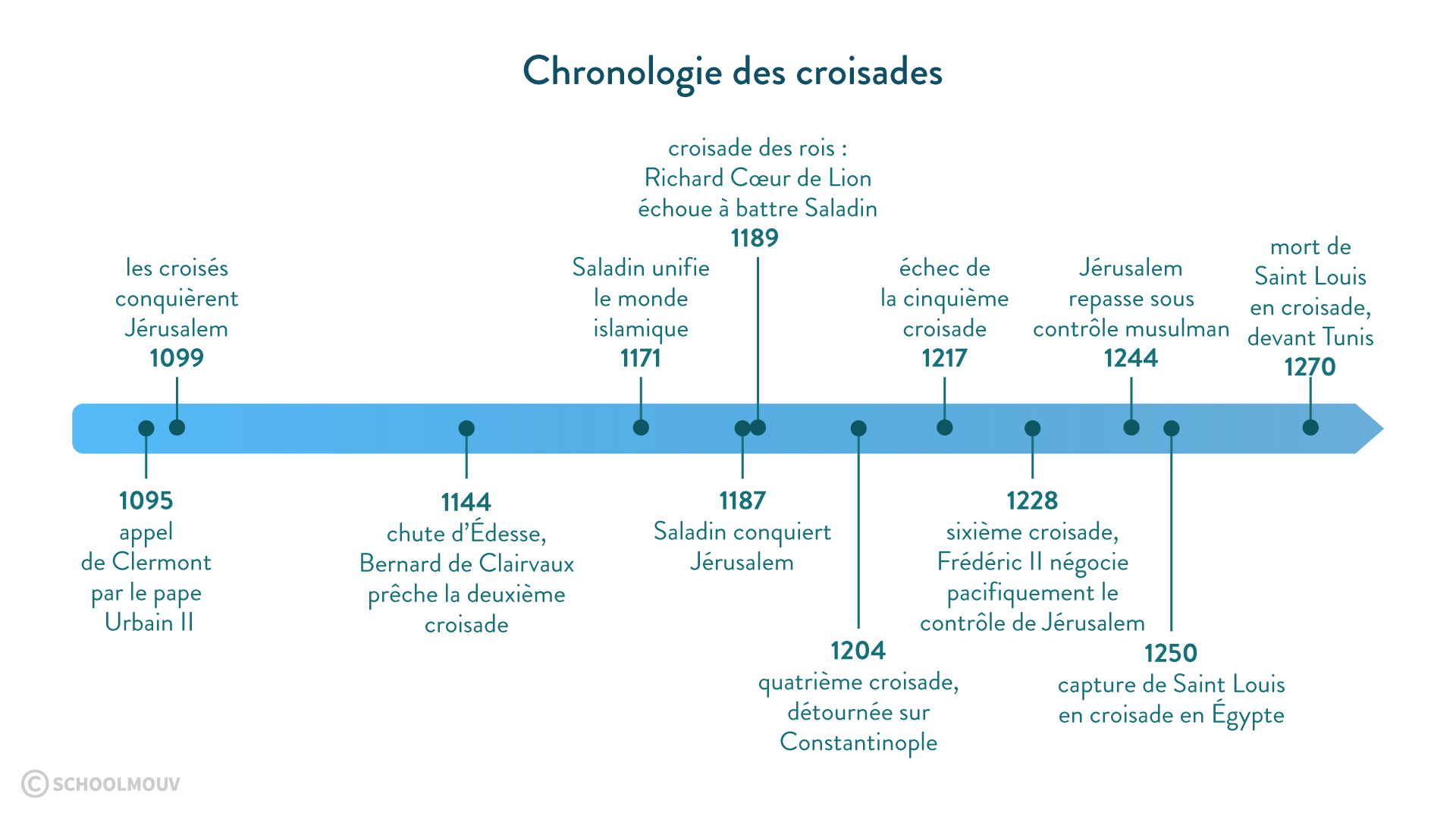 Chronologie des croisades - Histoire - 2de - SchoolMouv