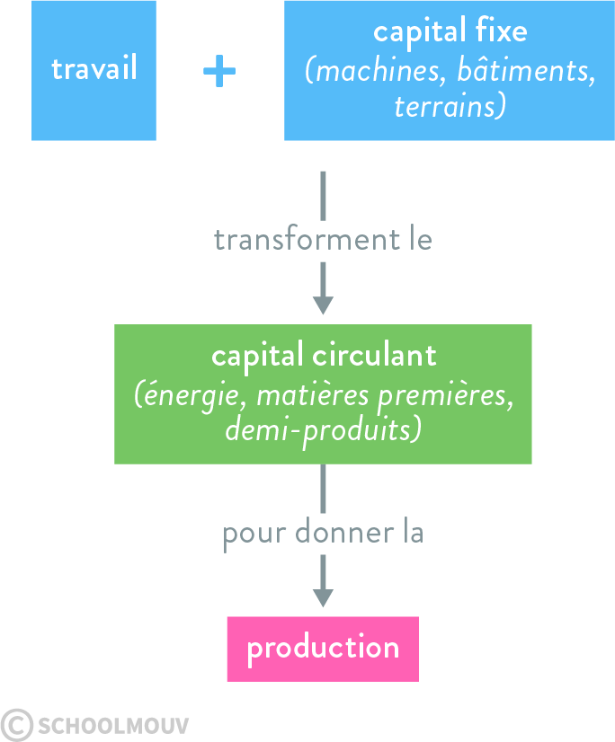 production cycle économie