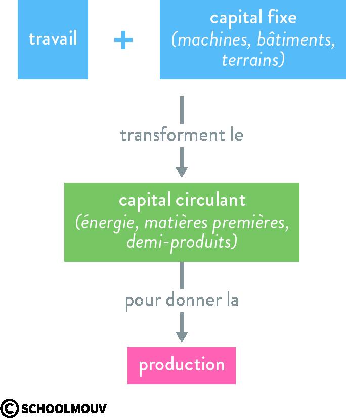 production cycle économie