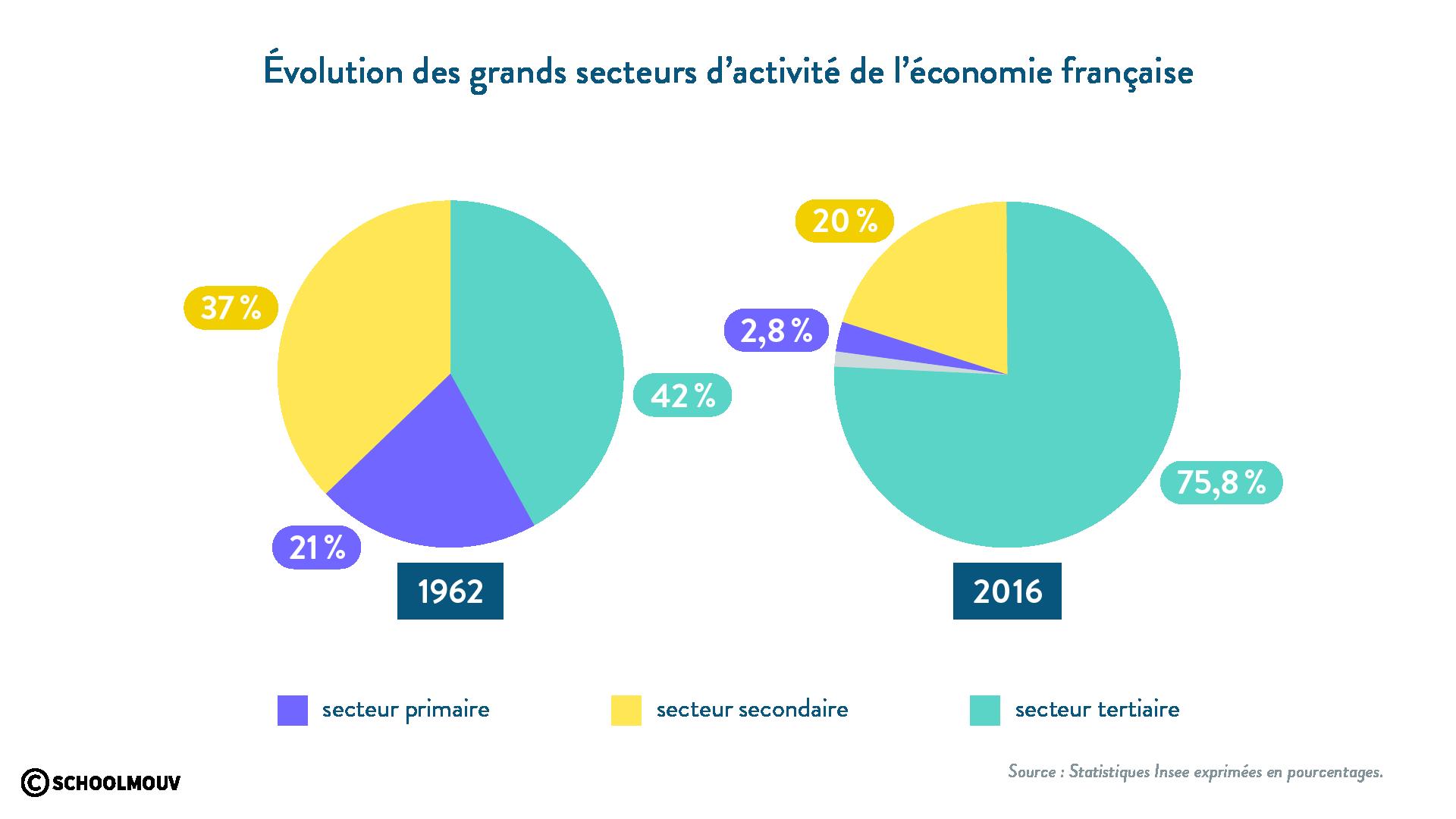 secteurs primaire secondaire tertiaire part dans l'économie