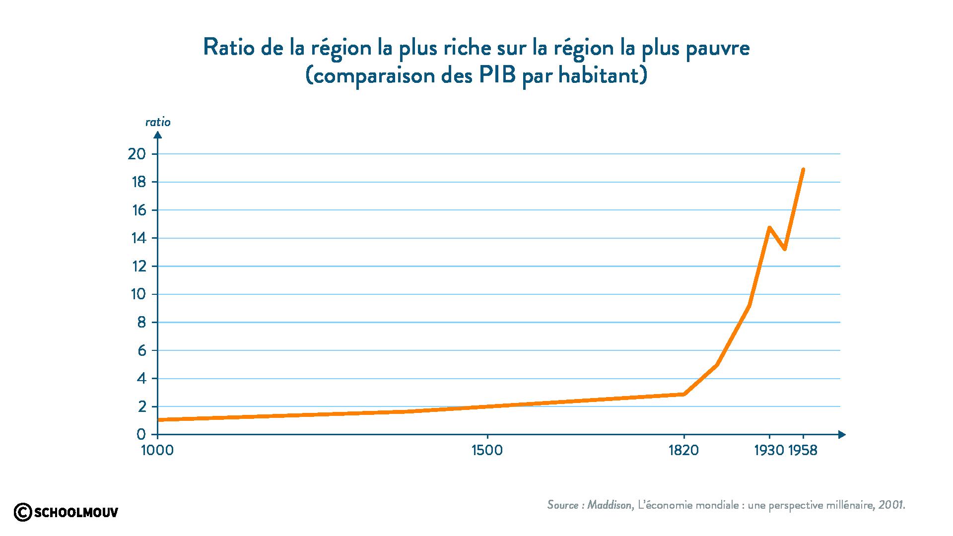 région  la plus riche région la plus pauvre PIB