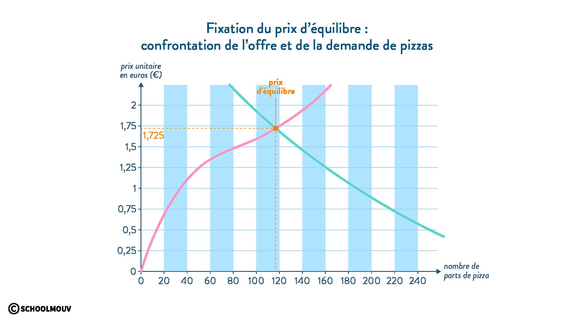 courbe offre demande prix d'équilibre