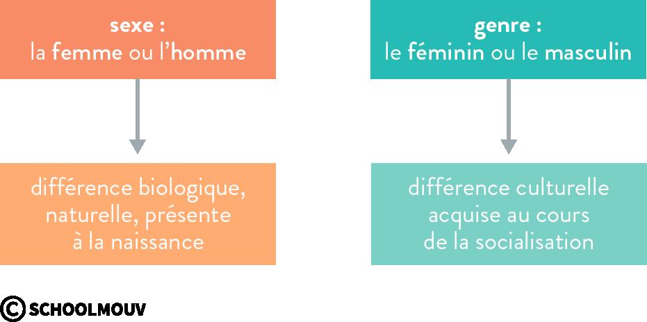 genre et sexe