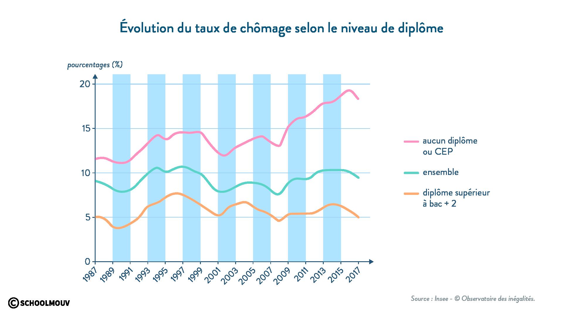 évolution du taux de chômage selon le niveau de diplome