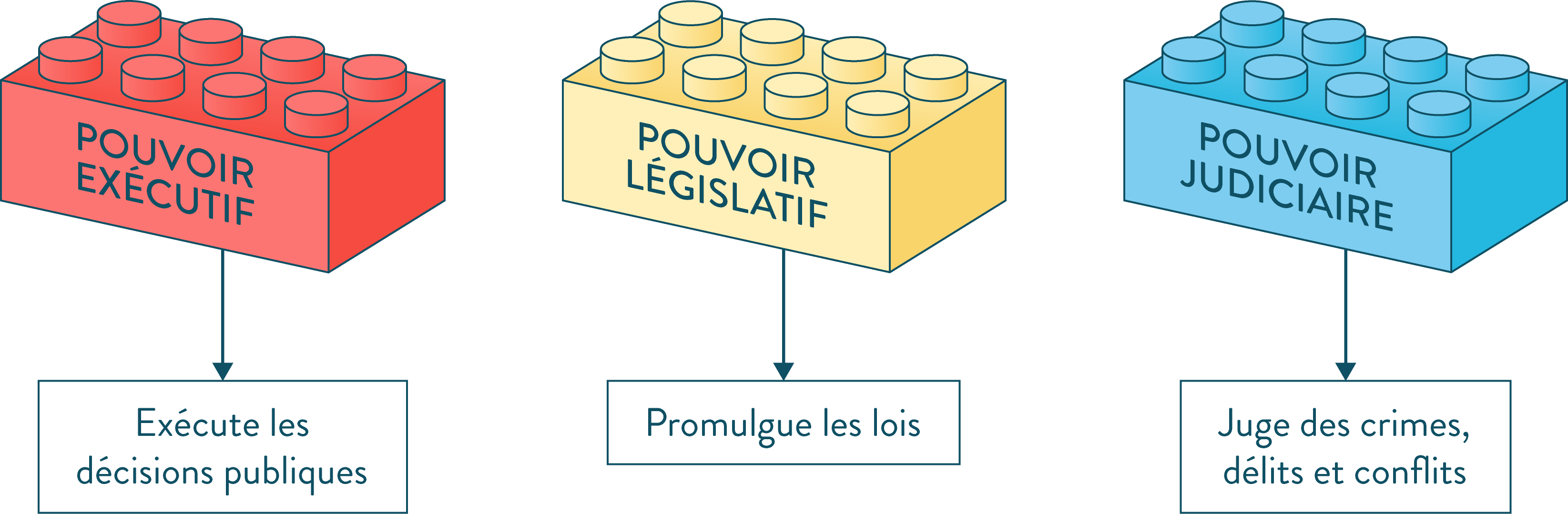 séparation des pouvoirs exécutif législatif judiciaire