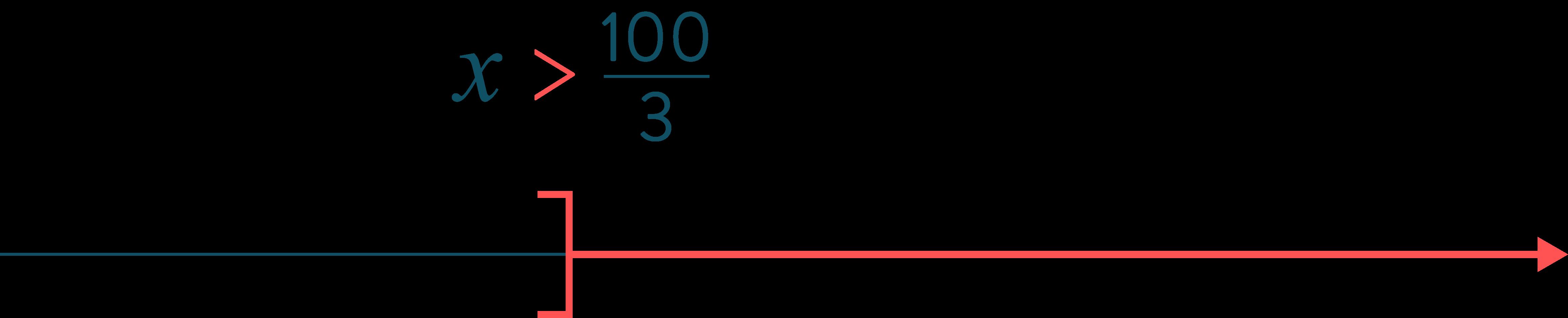 maths inéquation calcul littéral x