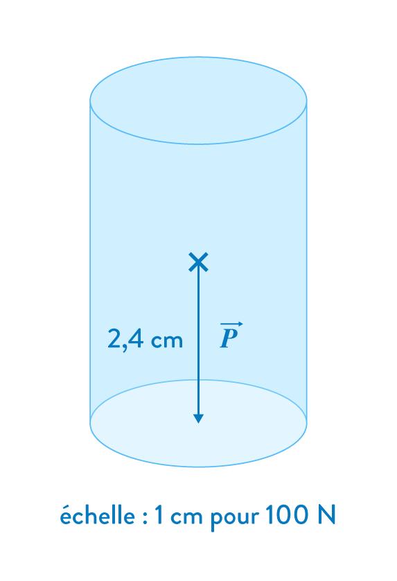 brevet 2019 cylindre
