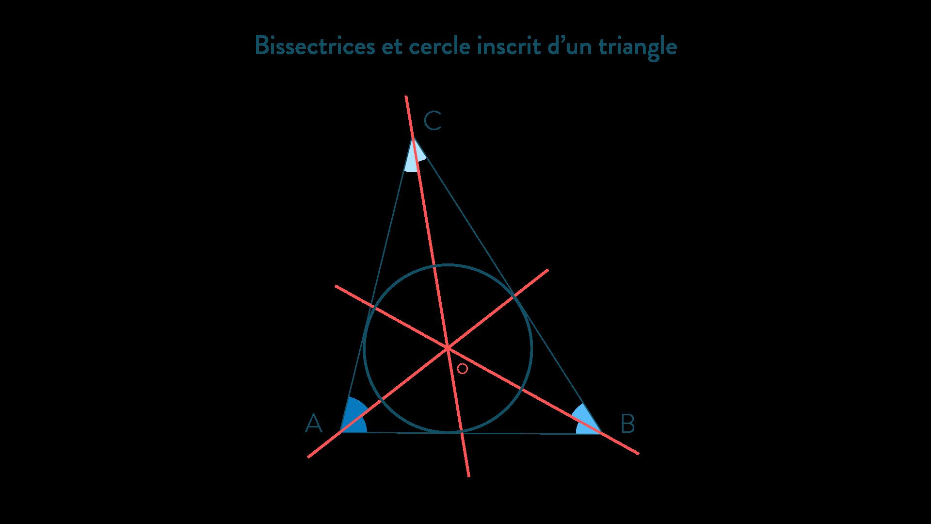 Bissectrices et cercle inscrit dans un triangle-Mathématiques-4e