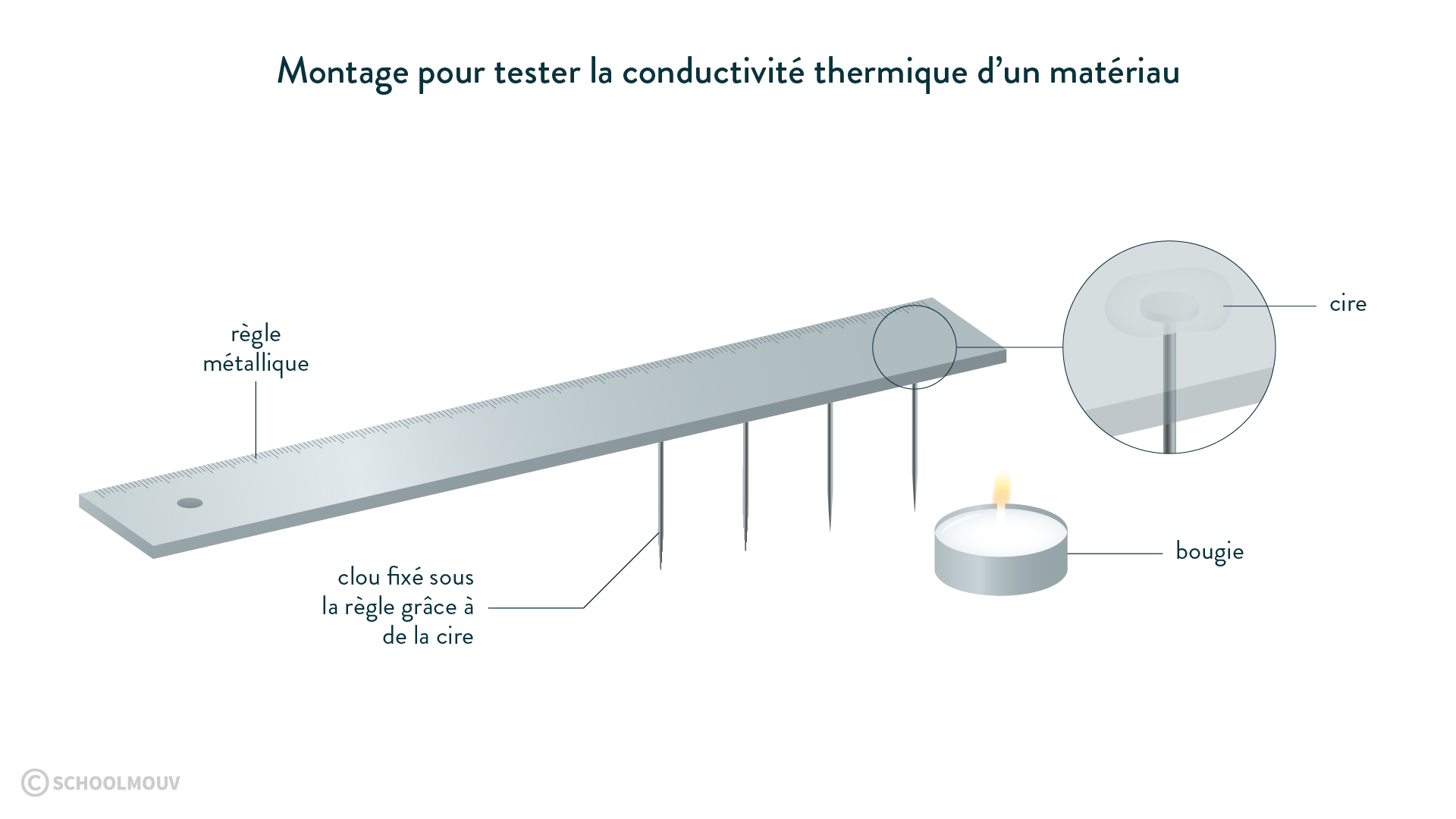 Montage pour tester la conductivité thermique d'un matériau physique chimie 6eme schoolmouv
