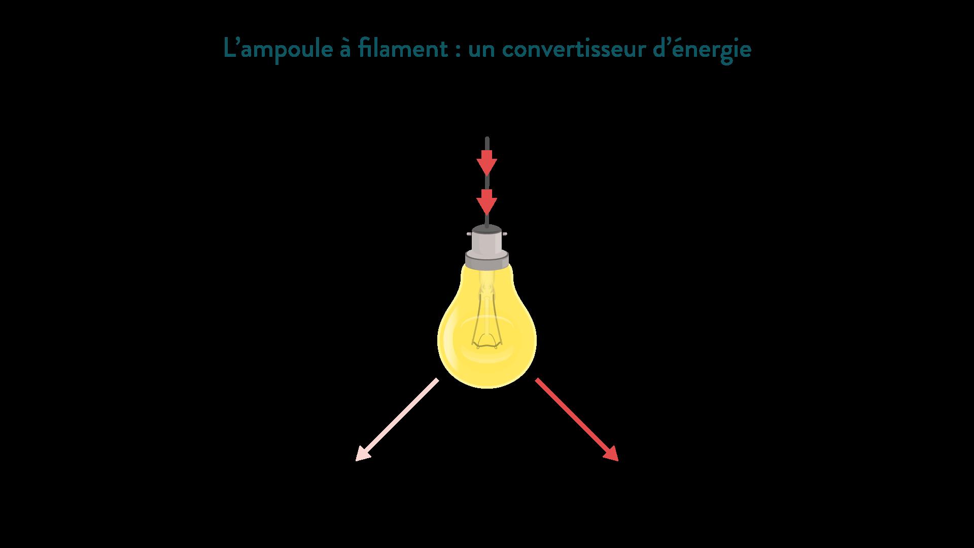 Les Conversions D Energie Fiche De Cours Physique Chimie Schoolmouv