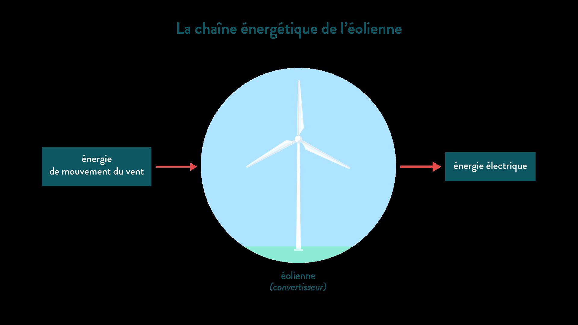 La chaîne énergétique de l'éolienne énergie de mouvement électricité convertisseur physique-chimie 6eme