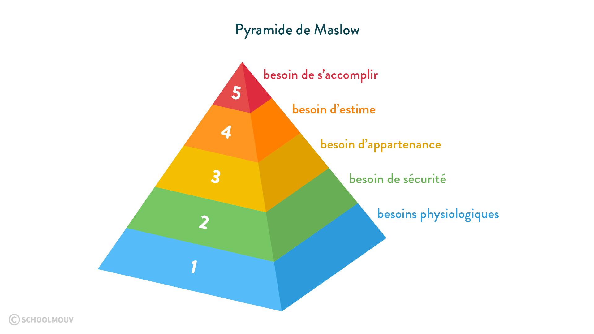 EMC humanité pyramide de Maslow