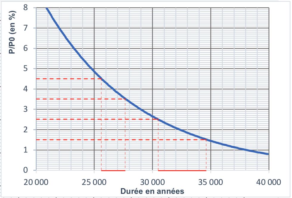 datation carbone 14 sujet zéro corrigé