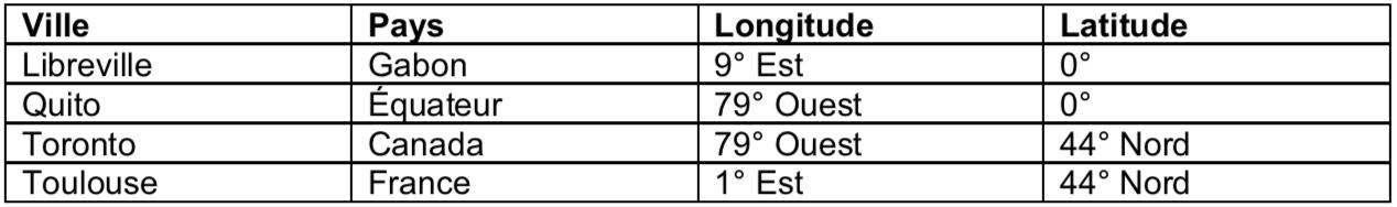 longitude latitude sujet zéro