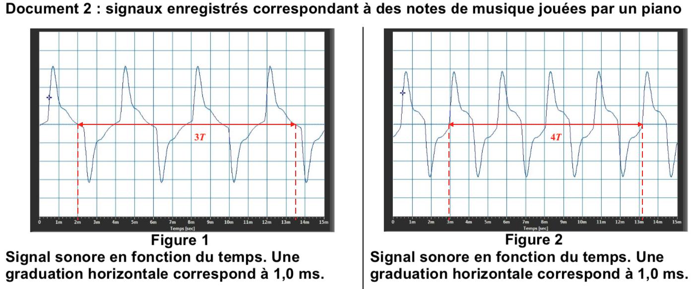 signaux périodes sujet zéro corrigé