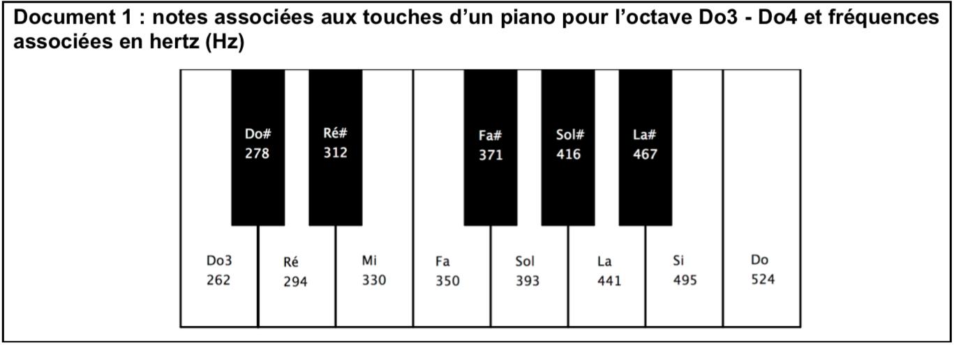 piano sujet zéro