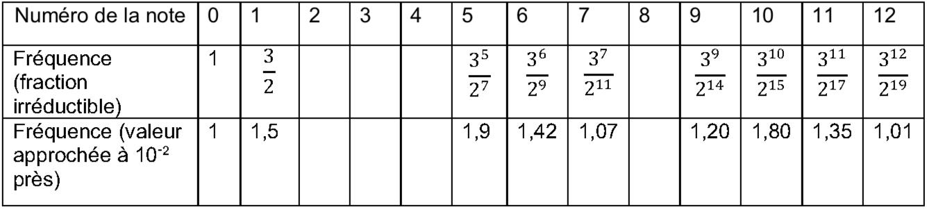 fréquence sujet zéro