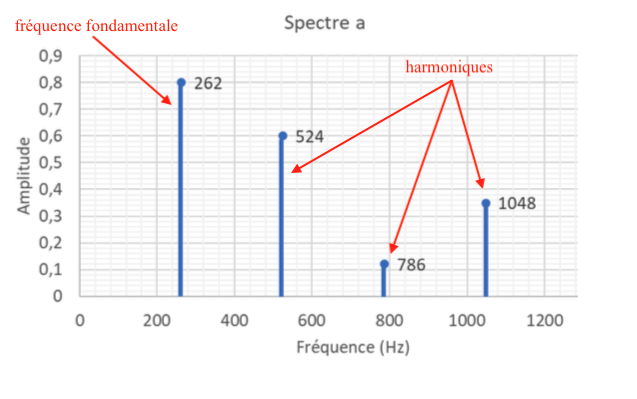 fréquence sujet zéro corrigé