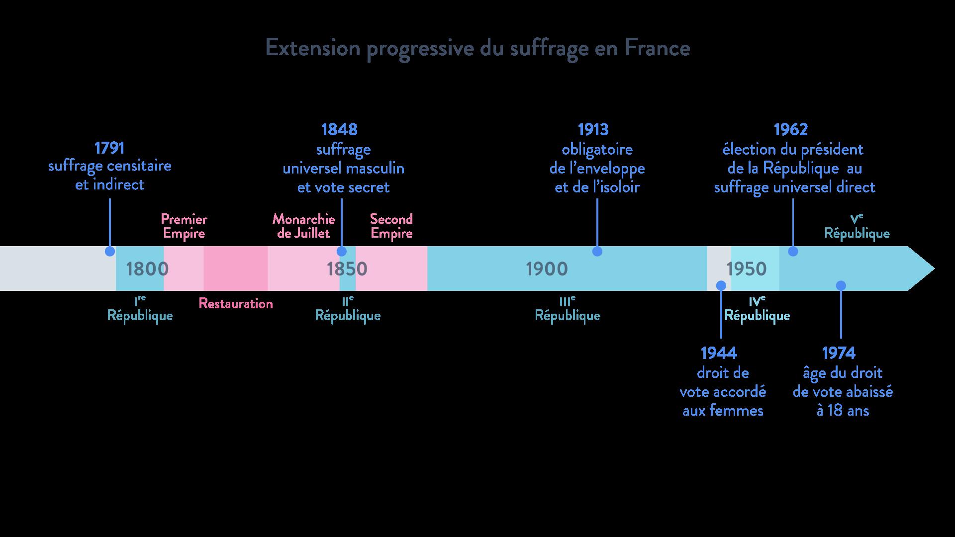 suffrage vote France frise