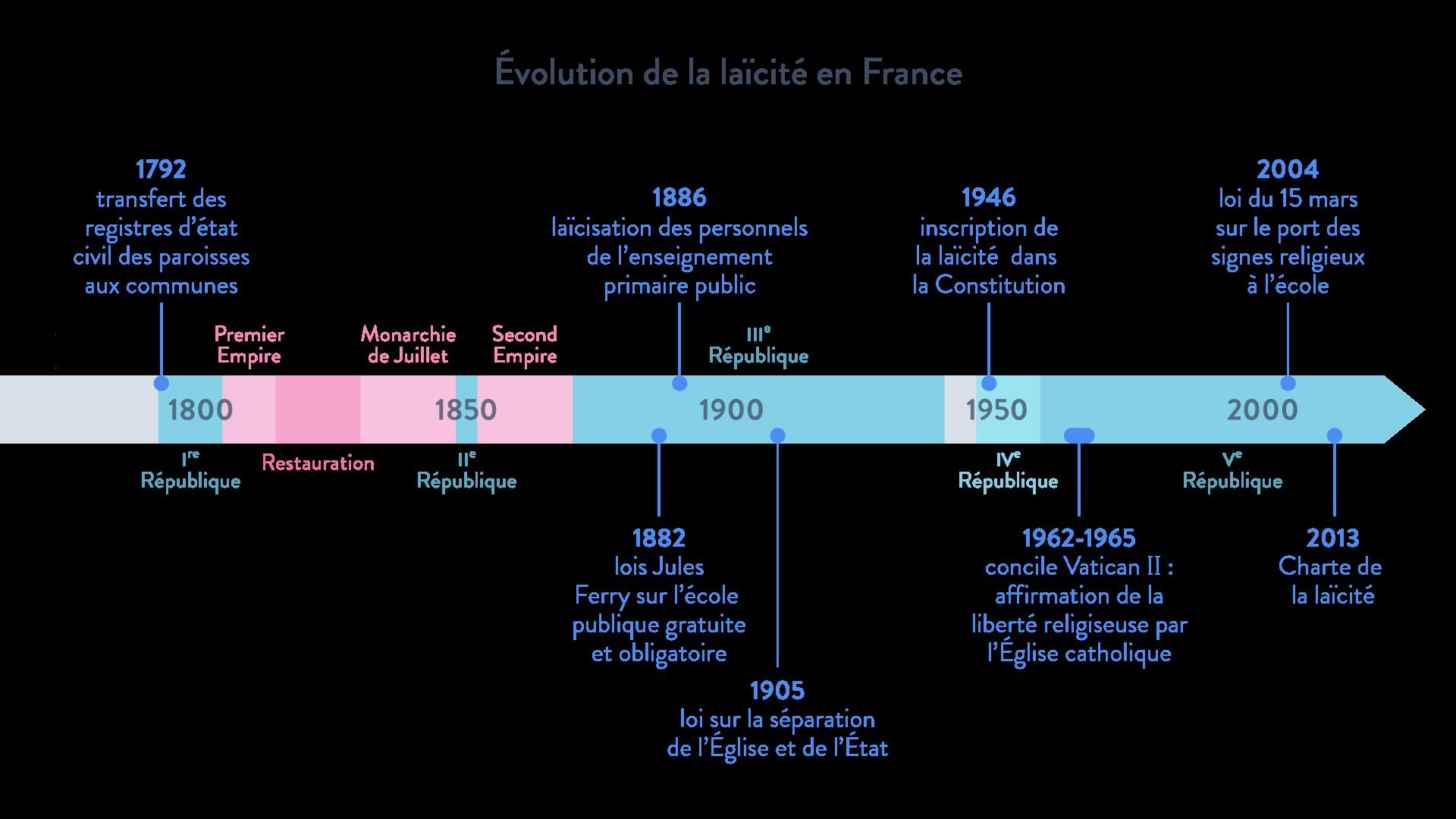 évolution laïcité France