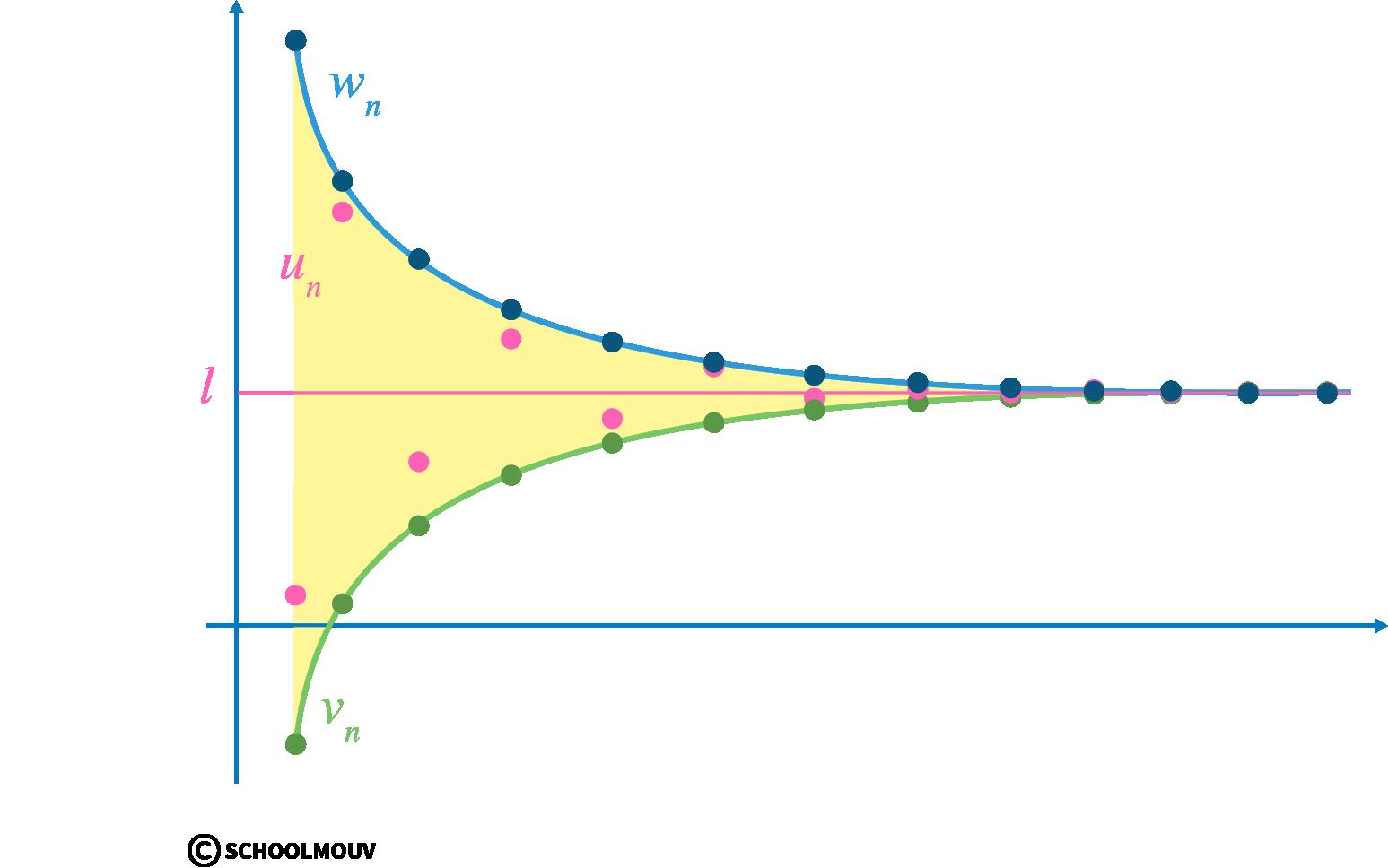 Alt Spécialité mathématiques terminale limites de suites thorème des gendarmes