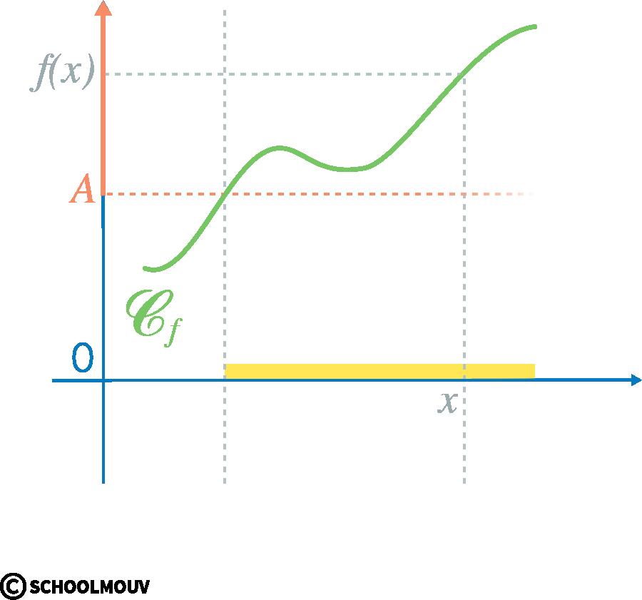 Alt Spécialité mathématiques terminale limites de fonctions limites infinie à l'infini