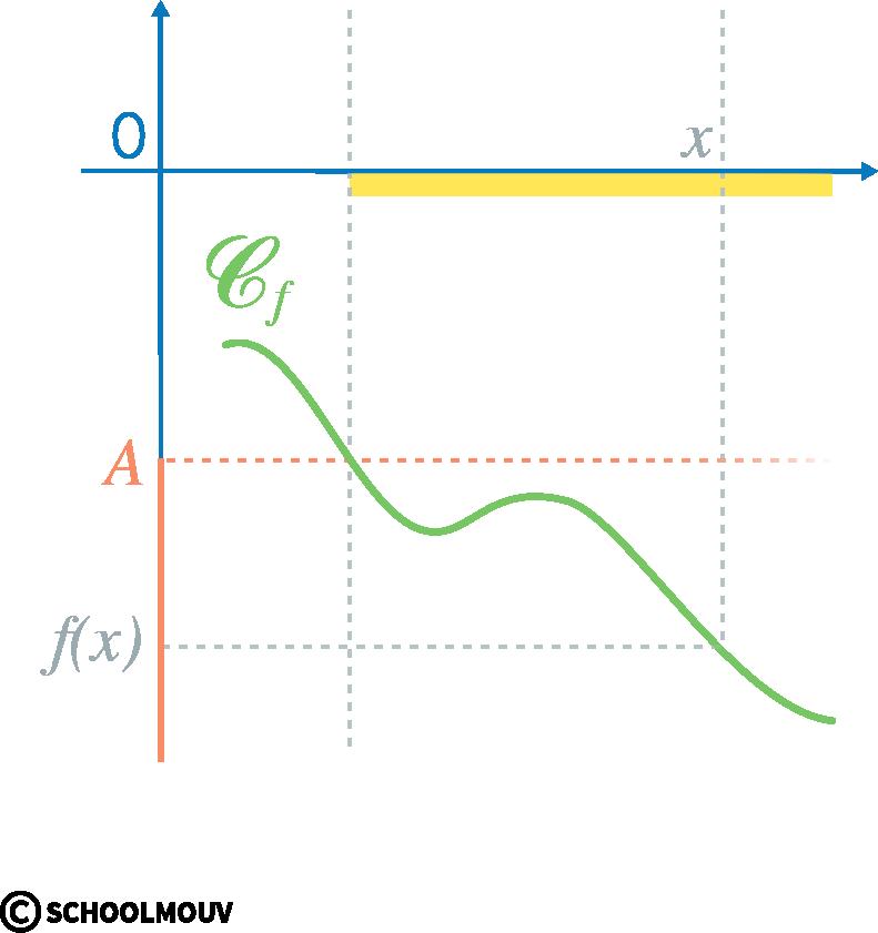 Alt Spécialité mathématiques terminale limites de fonctions limite infinie à l'infini