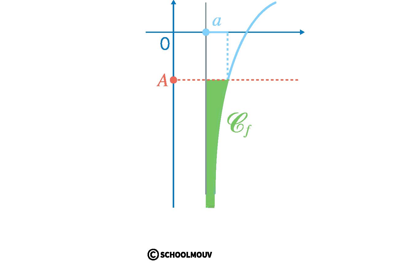 Alt Spécialité mathématiques terminale limites de fonctions limite infinie en un point