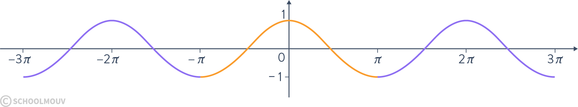 Alt Spécialité mathématiques terminale fonctions trigonométriques cosinus sinus