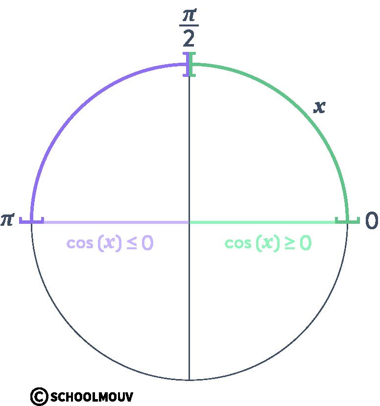 Alt Mathématiques terminale spécialité analyse fonctions trigonométriques cosinus sinus cercle dérivée