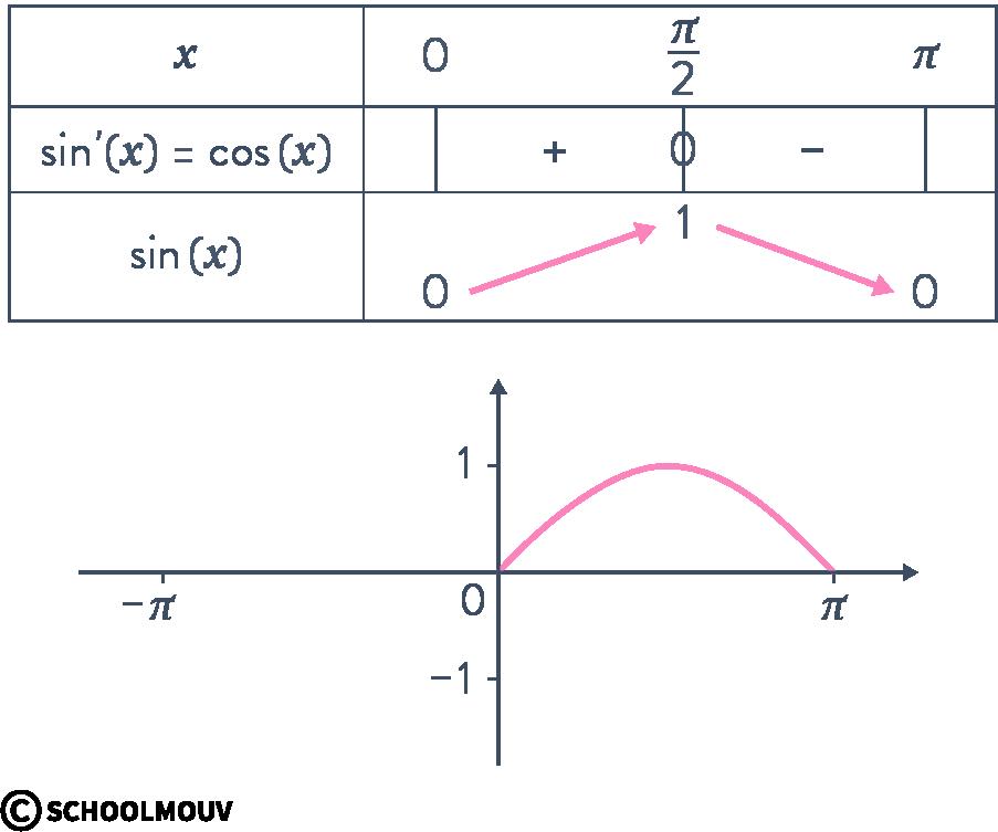 Alt Mathématiques terminale spécialité analyse fonctions trigonométriques cosinus sinus courbe