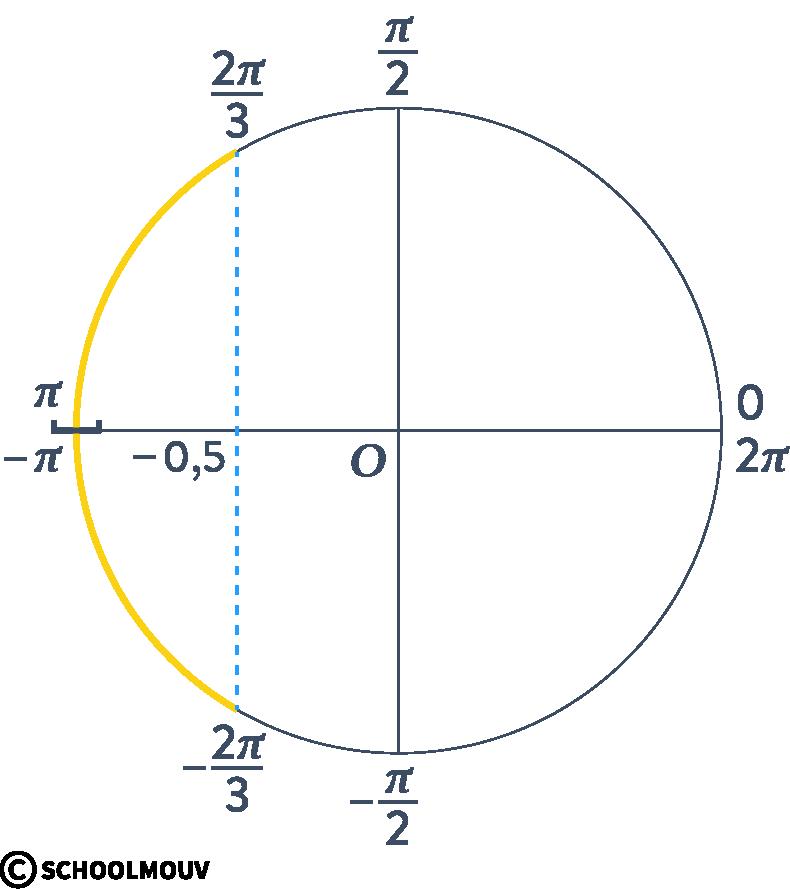 Alt Mathématiques terminale spécialité analyse fonctions trigonométriques cosinus sinus équation