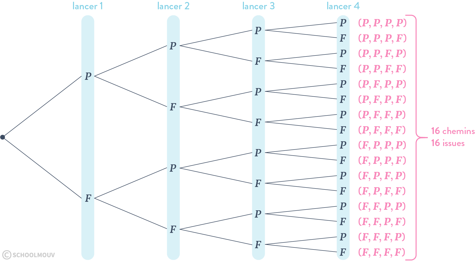 Factorielle K Uplet Permutation Et Combinaison Fiche De Cours Mathematiques Schoolmouv