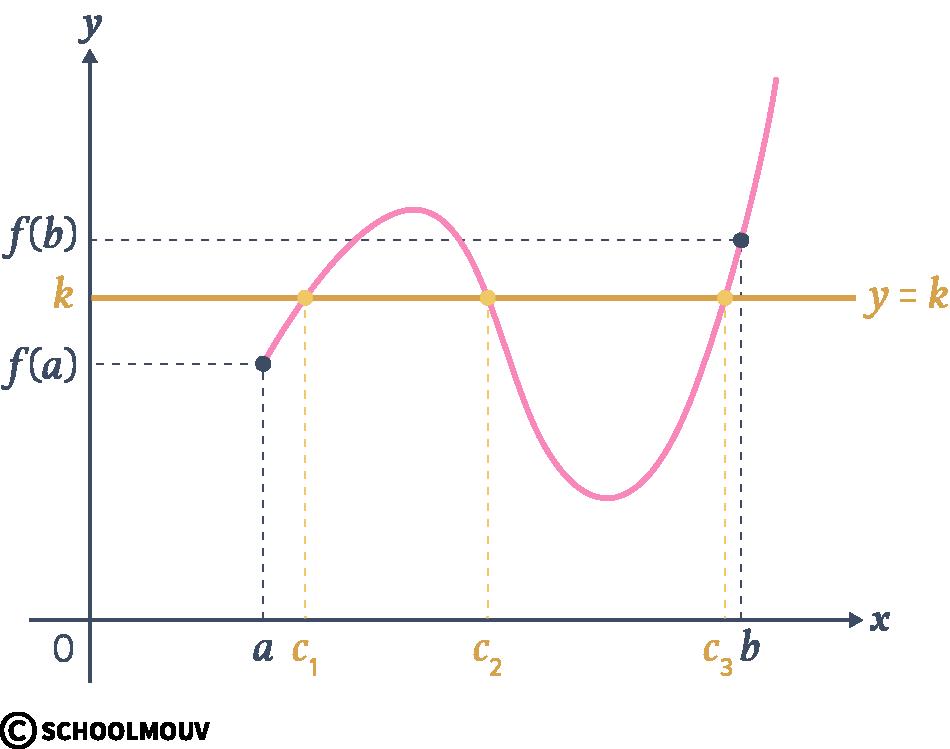 Alt mathématiques terminale spécialité continuité théorème valeurs intermédiaires