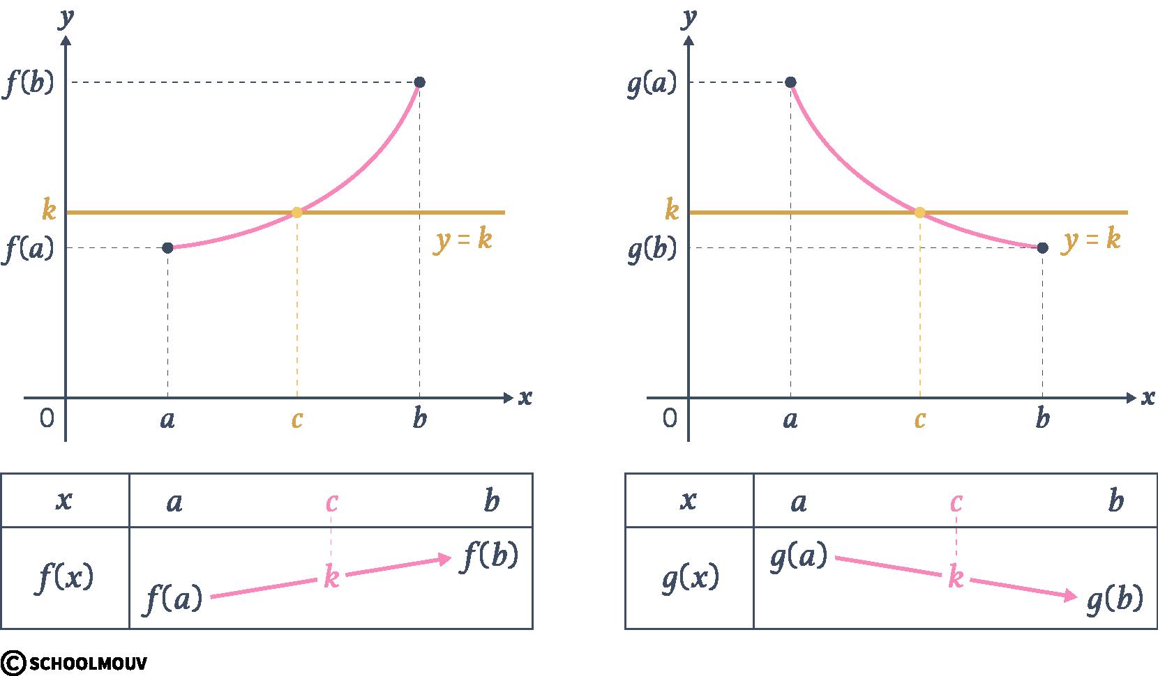 Alt mathématiques terminale spécialité continuité corollaire théorème valeurs intermédiaires