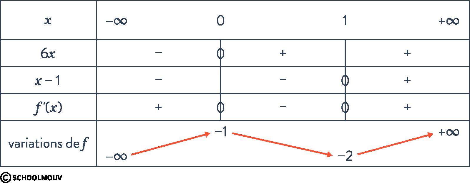 Alt mathématiques terminale spécialité continuité