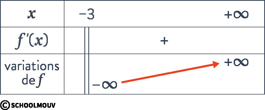 Alt mathématiques terminale spécialité fonction logarithme népérien