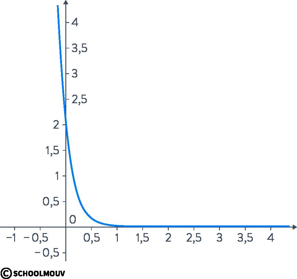 Alt mathématiques terminale spécialité primitives équations différentielles