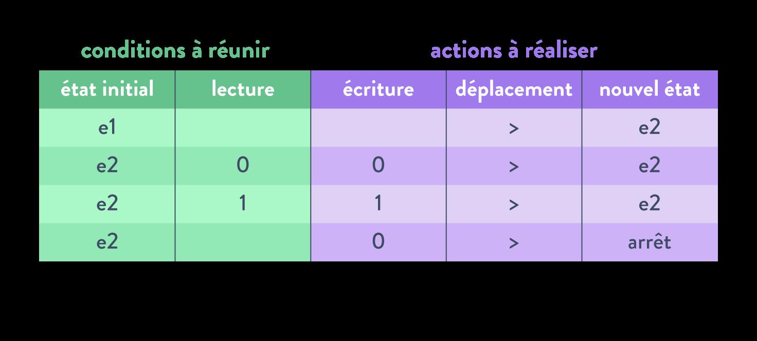 Programmes données machines de Turing table de transition