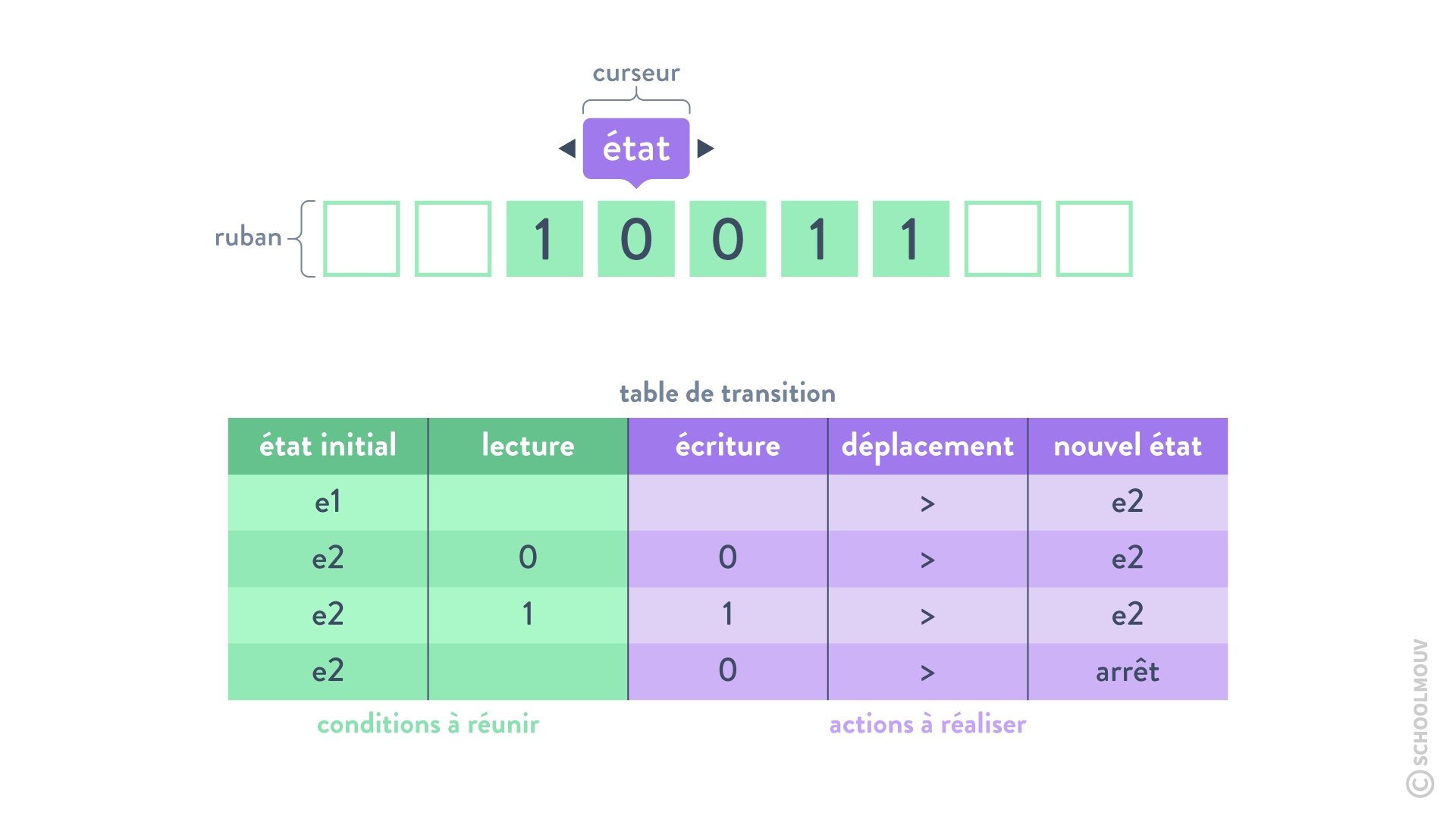Programmes données machines de Turing