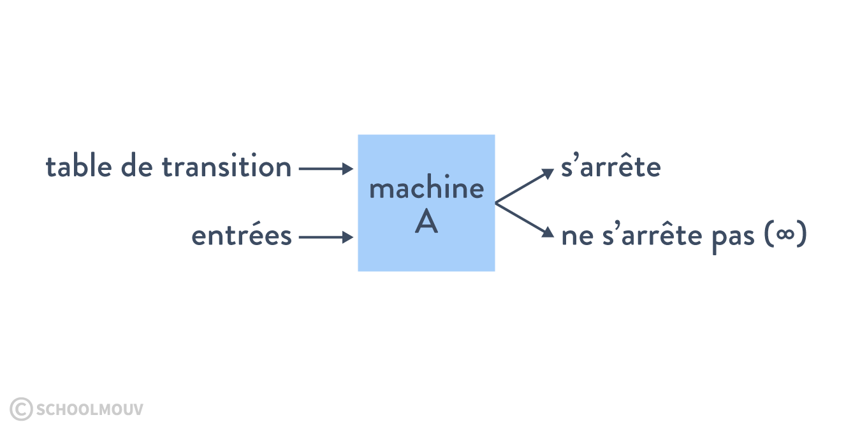 Programmes données machines de Turing problème de l'arrêt