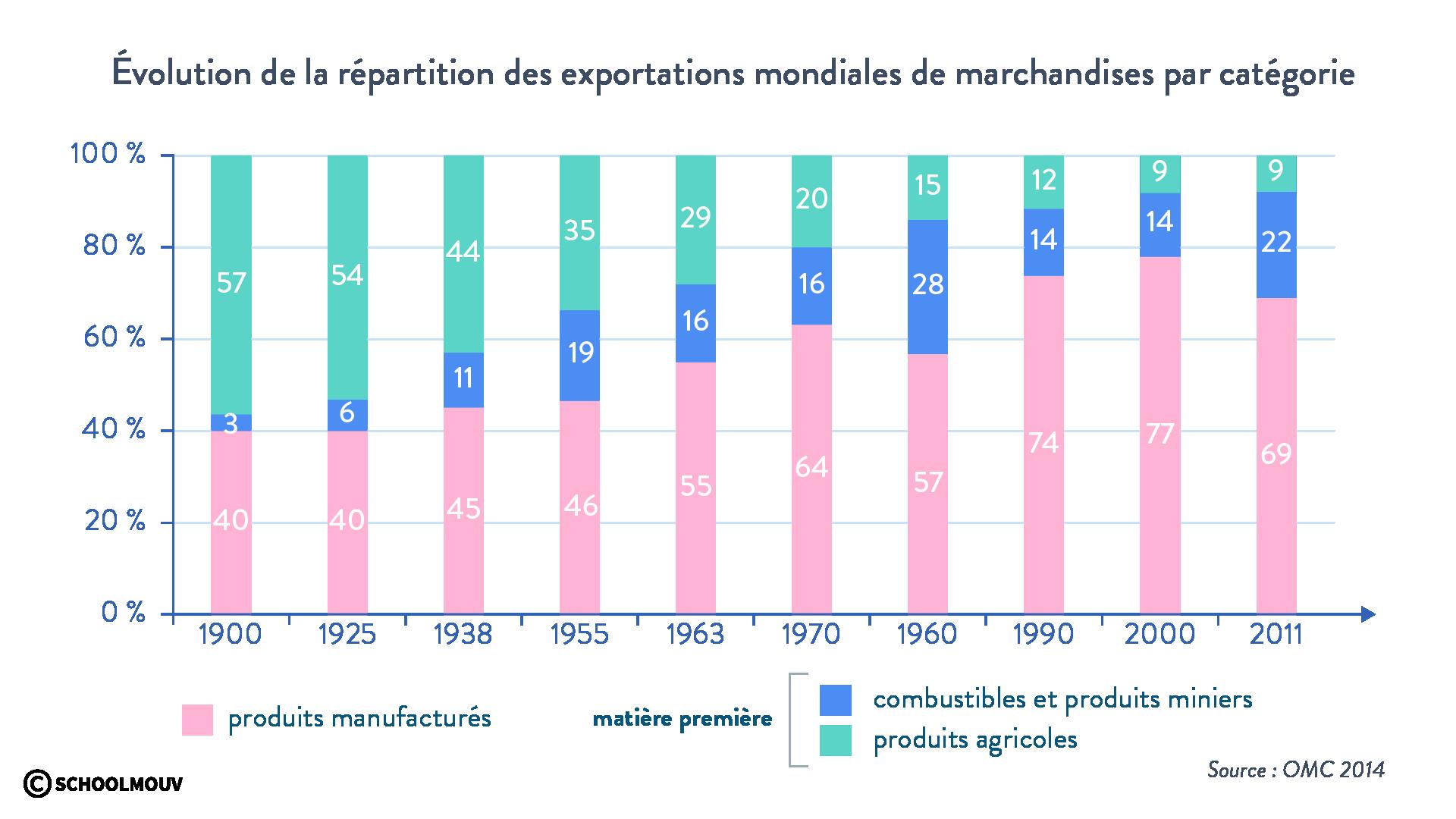 évolution exportations mondiales de marchandises