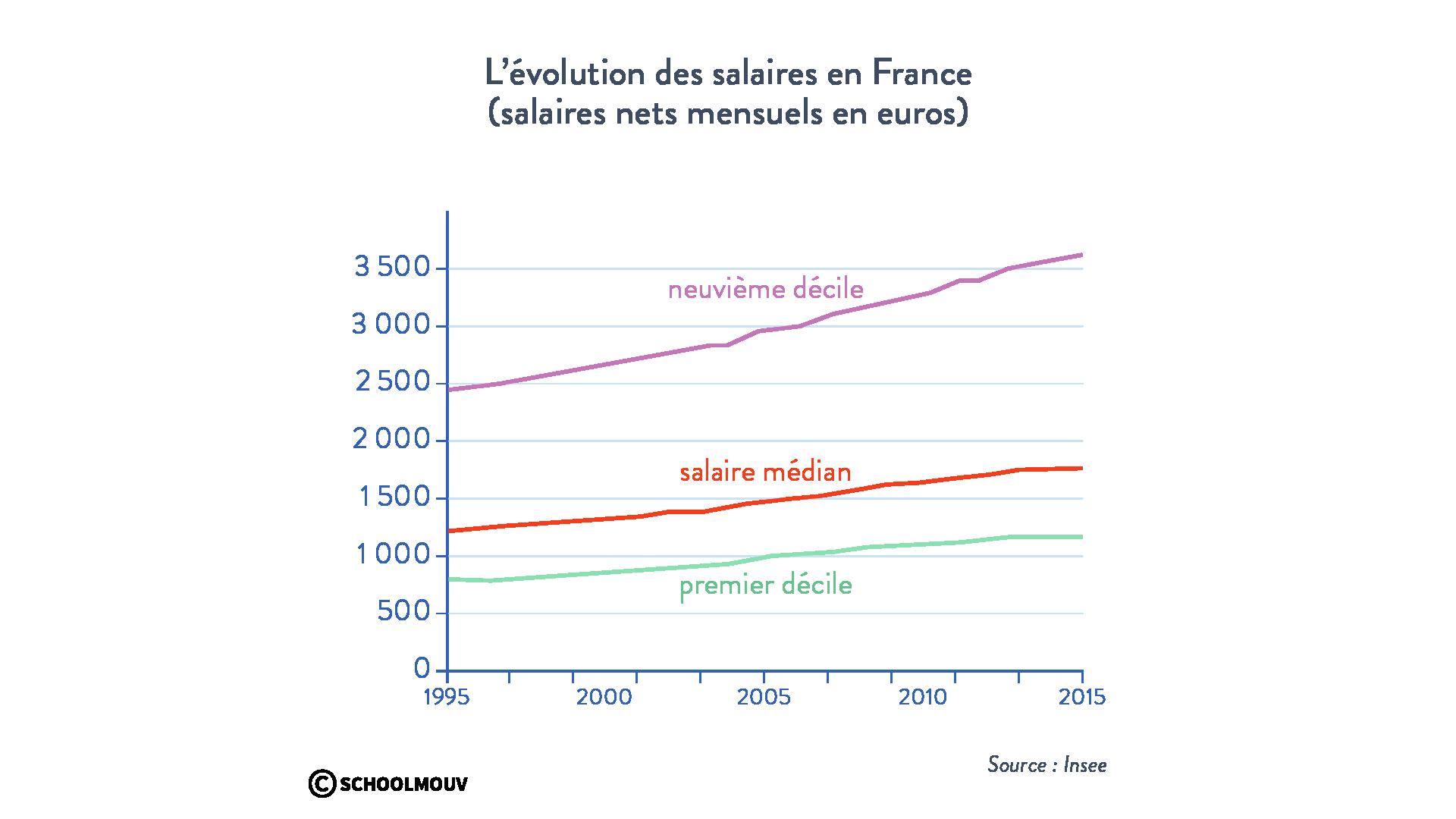 évolution salaires France