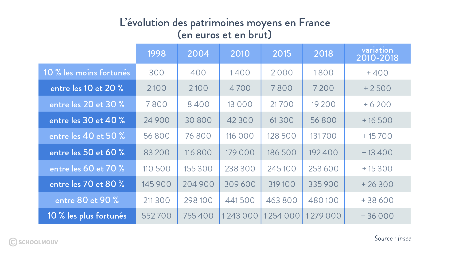 évolution patrimoines France