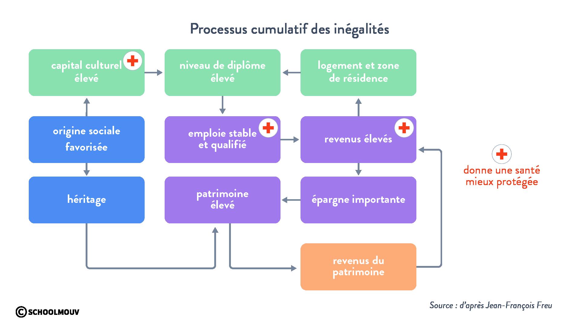 processus cumulatif inégalités